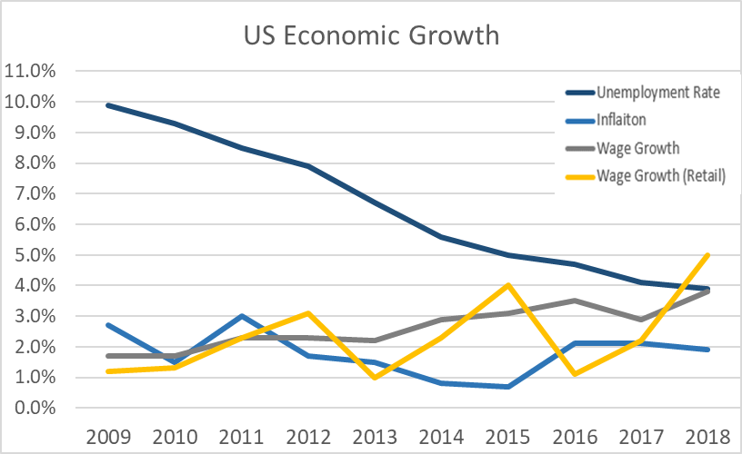Chart showing US economic growth between 2009 and 2018. The unemployment rate has steeply fallen, wage growth and inflation are stable. There is a marked increase in wage growth for retail.