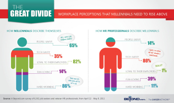 A chart depicting differences in millennial perception of themselves vs. corporate HR's perception of millennials.