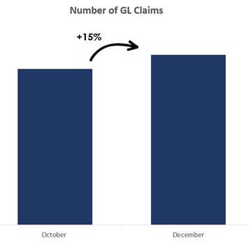 a chart displaying an increase of 15% from October to December in number of general liability claims claims