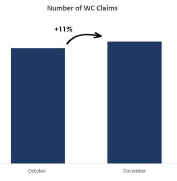 a chart displaying an increase of 11% from October to December in the number of workers' compensation claims