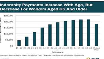 a bar chart showing that the cost of indemnity payments peaks at the age brackets between 40 and 64, beefore decreasing back to the same cost as 30-somethings.