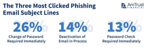 The three most clicked phsihing email subject lines: 26% Change of password required immediately, 1% deactivation of email in process, 13% password check required immediately.
